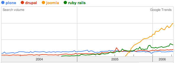 Plone, drupal, joomla and ruby on rails compared