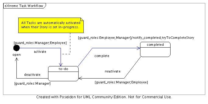 Task workflow